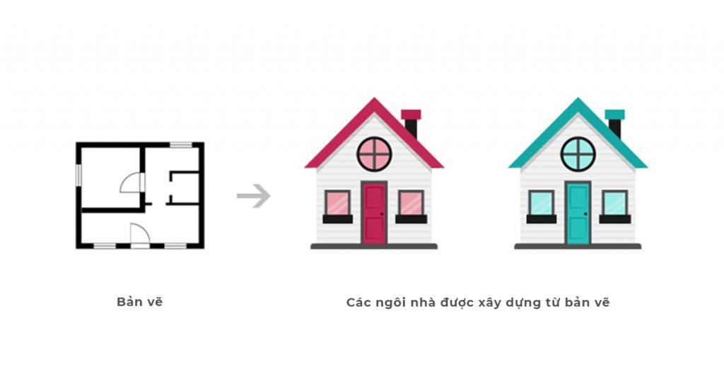 Minh họa Class và Object