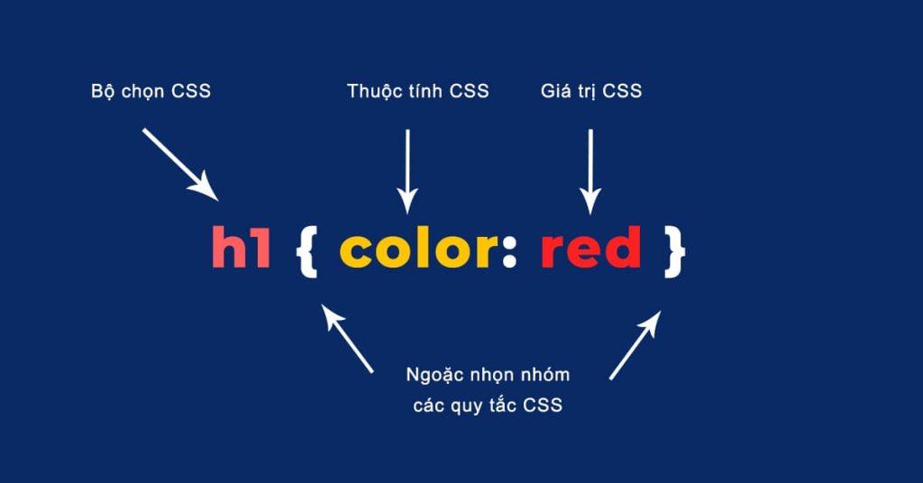 Minh họa các thành phần của Cú pháp CSS